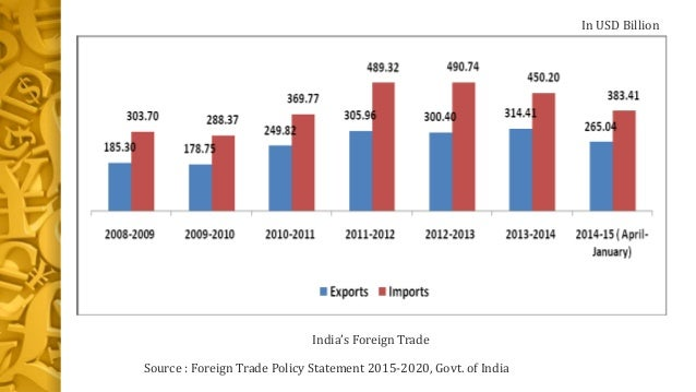 foreign exchange trading in india