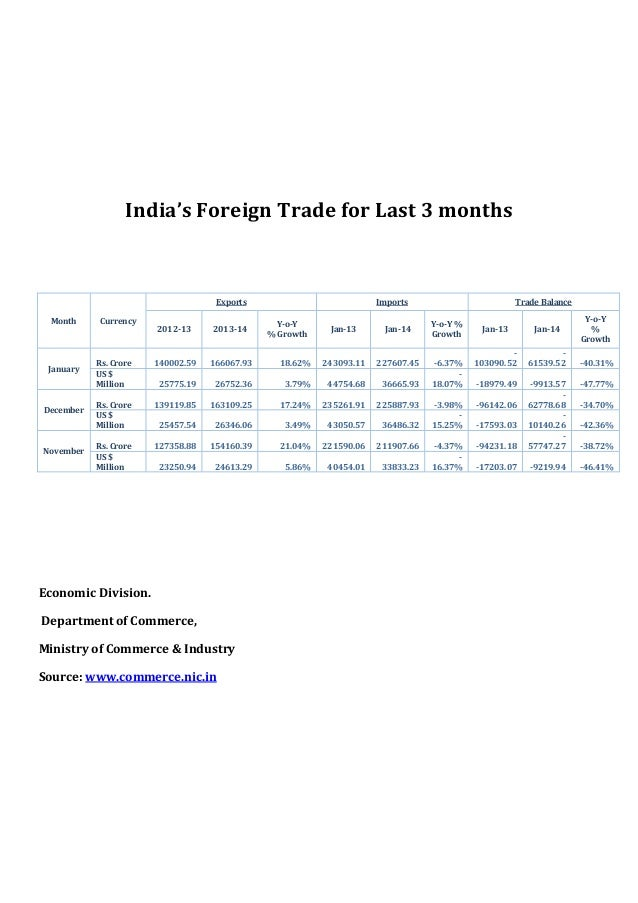 India's Foreign Trade for Last 3 months  Exports Month  January  December  November  Currency  2012-13  2013-14  Rs. Crore...