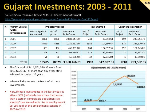 gujarat global investors meet 2011 nfl