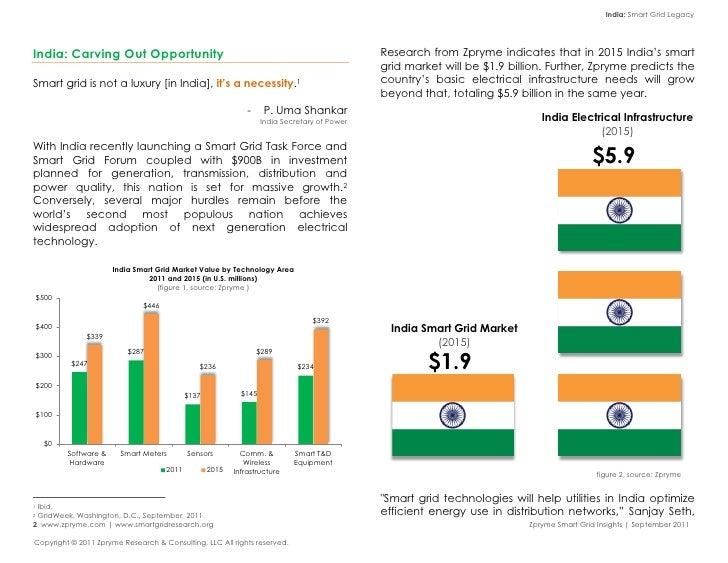 [Smart Grid Market Research] India: Smart Grid Legacy, Zpryme Smart Grid Insights, September 2011 Slide 3