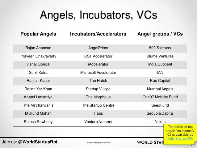 Angels, Incubators, VCs        Popular Angels        Incubators/Accelerators             Angel groups / VCs          Rajan...