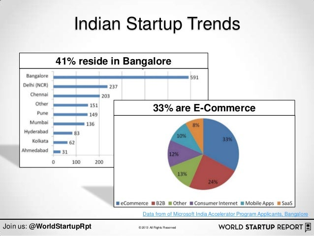 Indian Startup Trends              41% reside in Bangalore                                       33% are E-Commerce       ...