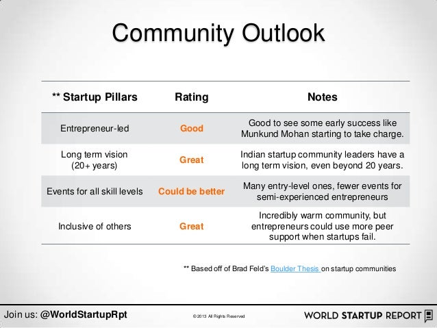Community Outlook         ** Startup Pillars              Rating                                        Notes             ...