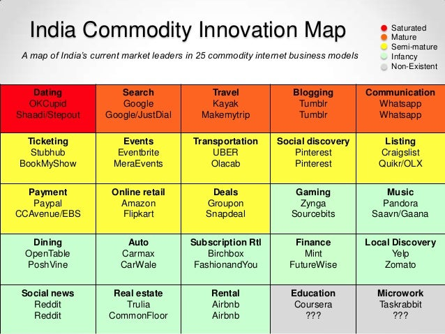India Commodity Innovation Map                                                              Saturated                     ...