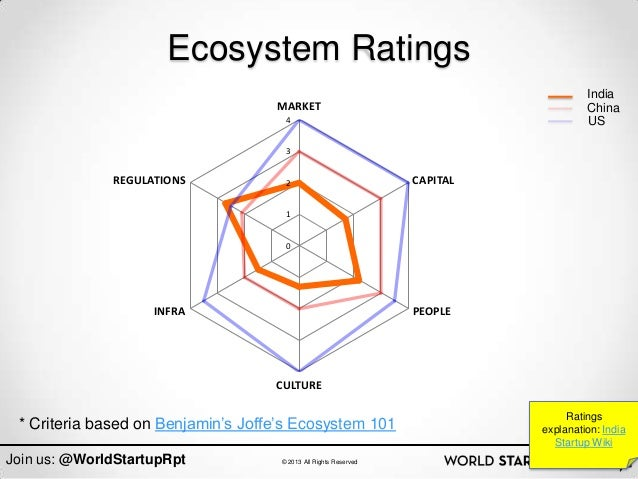 Ecosystem Ratings                                                                                     India               ...
