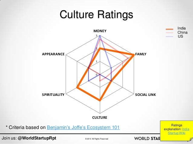 Culture Ratings                                                                                         India             ...