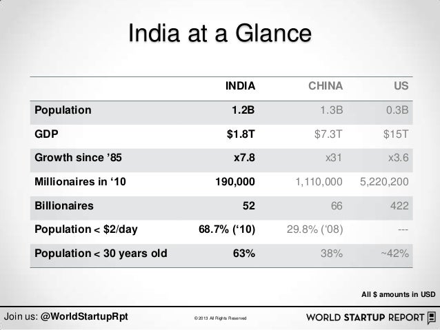 India at a Glance                                                 INDIA             CHINA             US      Population  ...