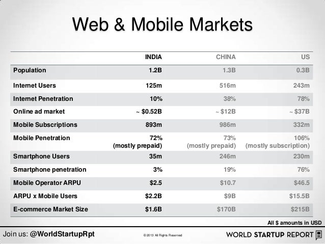 Web & Mobile Markets                                      INDIA                                CHINA                      ...