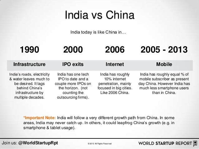 India vs China                                        India today is like China in…         1990                       200...