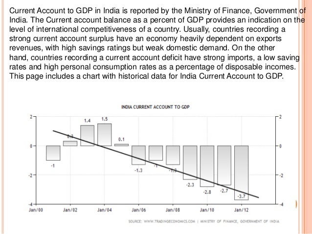 Golden period for India's foreign trade with current account surplus of 0.6 % of GDP. Gain on balance of payment rose to 3...