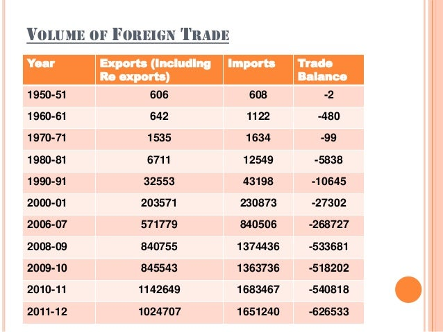 VOLUME OF FOREIGN TRADE Year Exports (Including Re exports) Imports Trade Balance 1950-51 606 608 -2 1960-61 642 1122 -480...