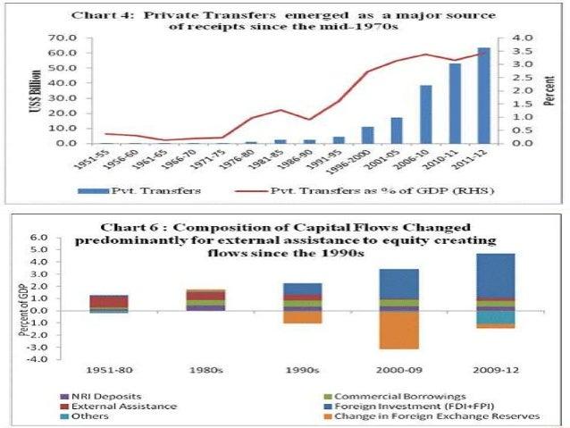 STAGE IV 1991-92 TO 2001-02  Foreign Exchange Crisis  Unfavourable BoP  Devaluation, decontrol, li beralisation were in...