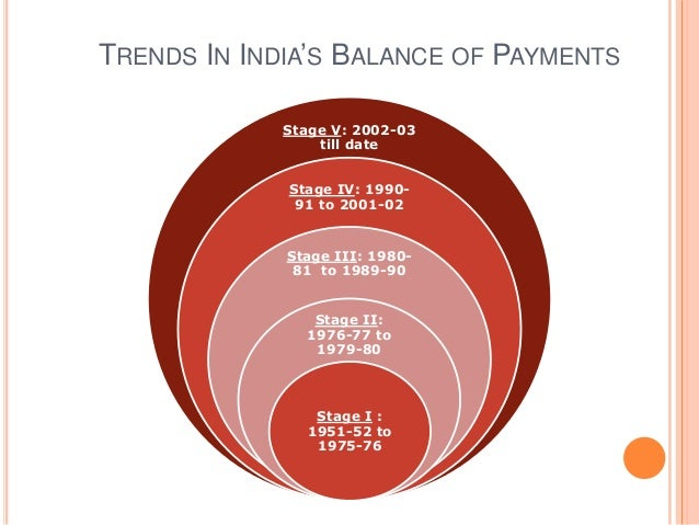 Year Balance of Payments on Current A/C Balance of Payment on Capital A/C Total Balance of Payments ( Current + Capital A/...