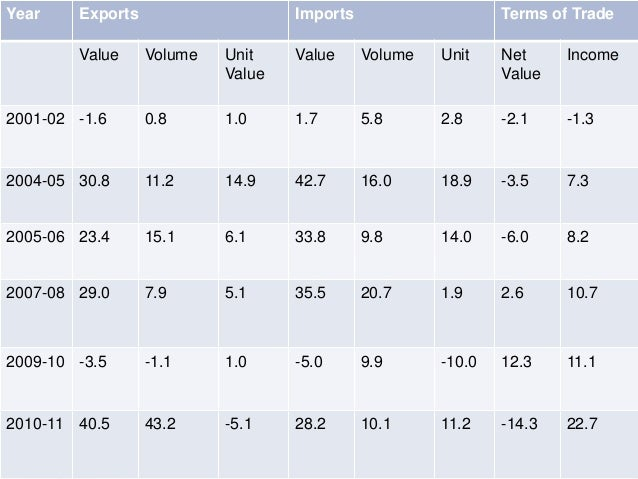 Year Exports Imports Terms of Trade Value Volume Unit Value Value Volume Unit Net Value Income 2001-02 -1.6 0.8 1.0 1.7 5....