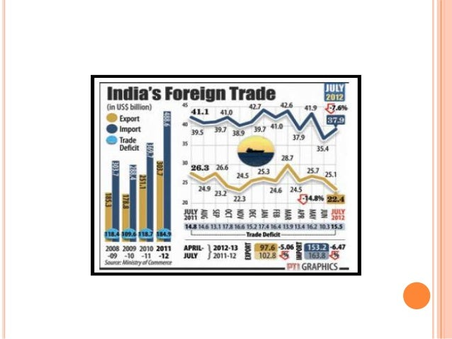 Trade Deficit Causes of Trade Deficit In India Rising Imports Large increase in Developmental Imports Large size in import...