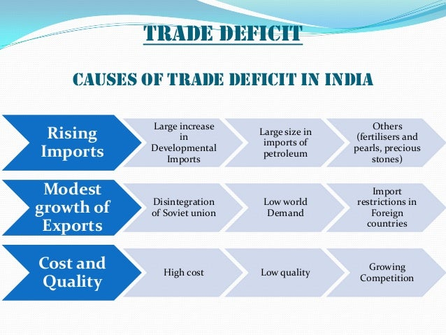 COMPOSITION OF TRADE  Source : Economic Survey 2011-12 S. No Commodity Group Year 2010-11 ( in %age) 1 Agriculture and al...