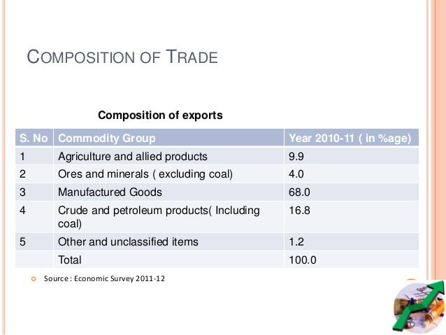 COMPOSITION OF IMPORTS S. N o Commodity Group Year 2010-11 1 Food and allied products 2.9 2 Fuel 31.3 3 Fertilisers 1.9 4 ...