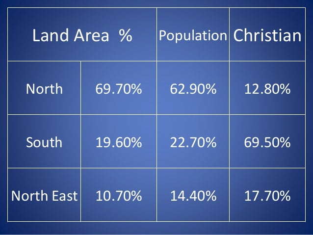 India christians in number of Kerala, not