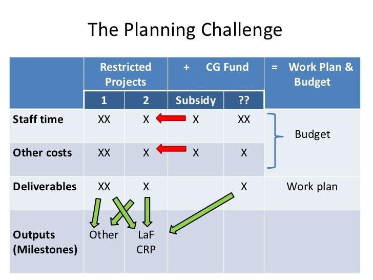 India value chain development planning
