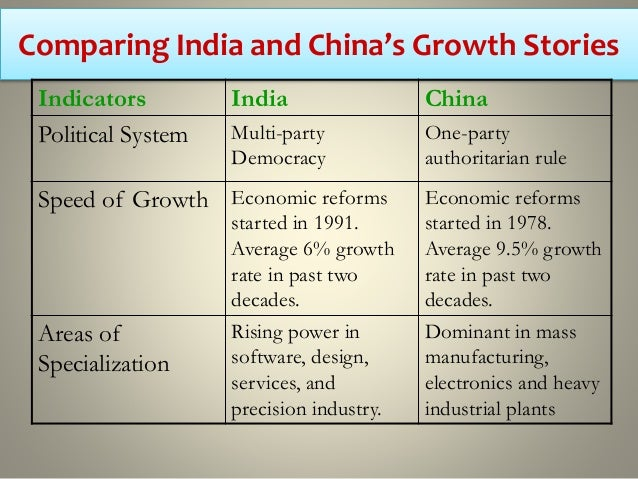 India lags behind china in attracting r d investments read candlestick chart