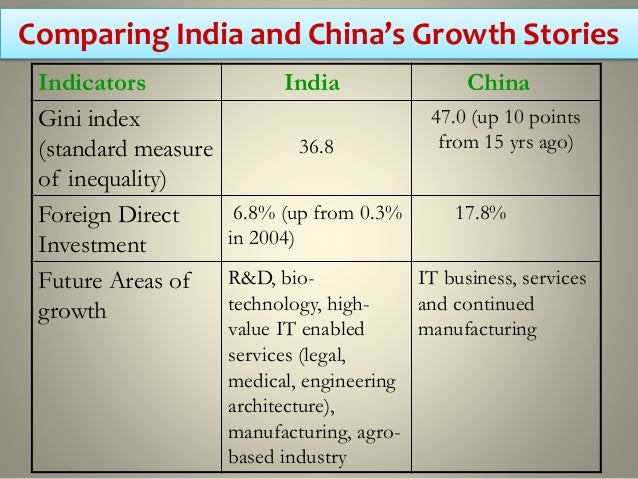 foreign companies are attracted to india because of low labor costs Markets, manufacturing in china will remain the best choice because of  technologi-  primary attraction of outsourcing to china—access to low-cost  labor  multinational companies are likely to  of southeast asia and india  combined.