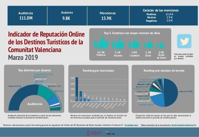Val�ncia 55,5% Alcal� de Xivert 23,5% Alicante 10,9% Castell�n 2,5% Elche 1,9% Santa Pola 1,3% Benidorm 1,3% Otros 3,1% In...