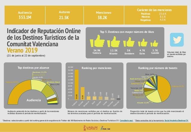 Val�ncia 47,5% Benidorm 21,5% Alicante 17,1% Gandia 4,4% Elche 4,2% Alcal� de Xivert Otros 1,9% Indicador de Reputaci�n On...