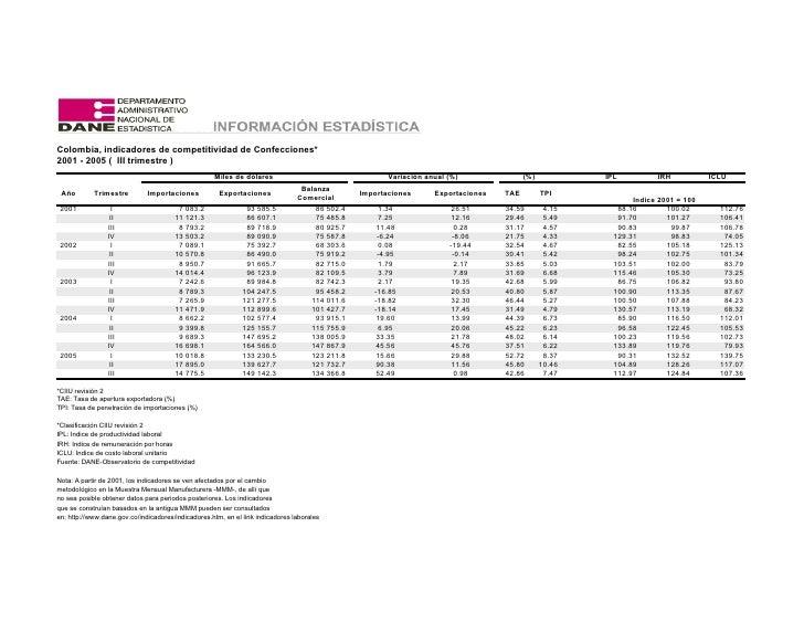 Colombia, indicadores de competitividad de Confecciones* 2001 - 2005 ( III trimestre )                                    ...