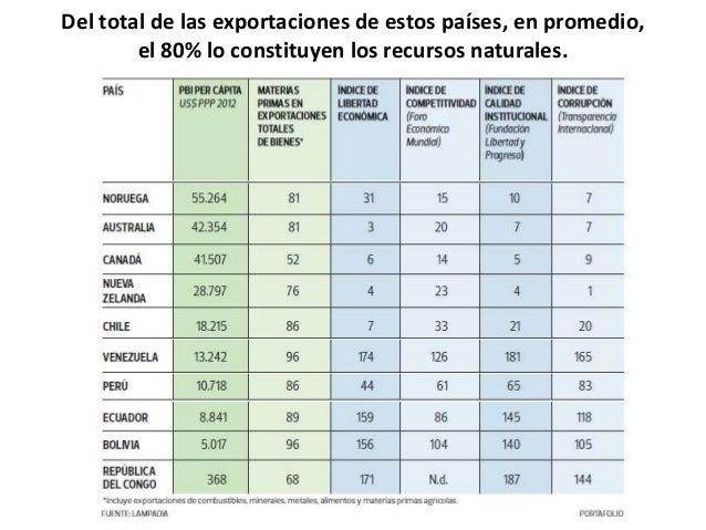 Del total de las exportaciones de estos países, en promedio,el 80% lo constituyen los recursos naturales.
