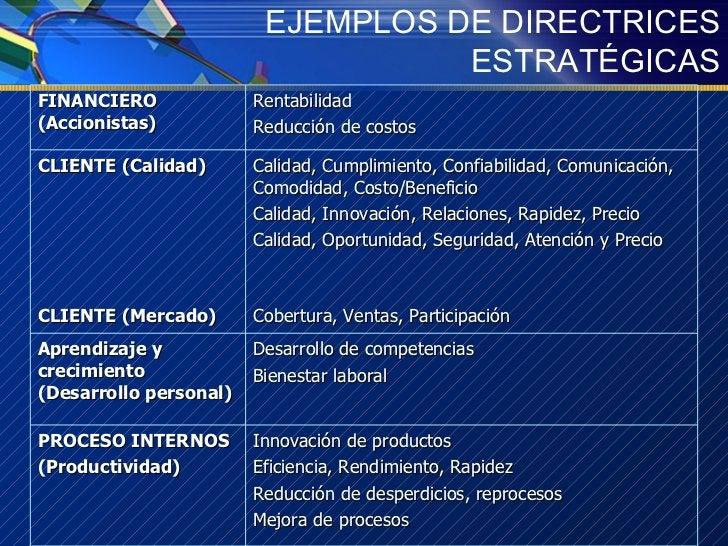 EJEMPLOS DE DIRECTRICES ESTRATÉGICAS Rentabilidad Reducción de costos FINANCIERO (Accionistas) Cobertura, Ventas, Particip...