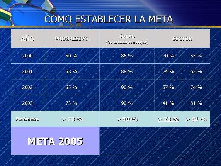 COMO ESTABLECER LA META 90 % 90 % 88 % > 81 % 81 % 74 % 62 % 53 % > 73 % 73 % 65 % 58 % 50 % PROGRESIVO > 73 % > 90 % Pará...
