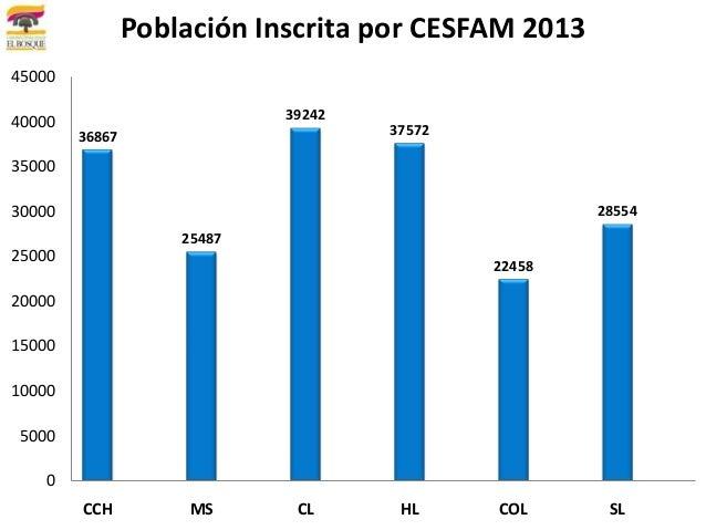 Población Inscrita por CESFAM 20134500040000                       39242        36867                       37572350003000...