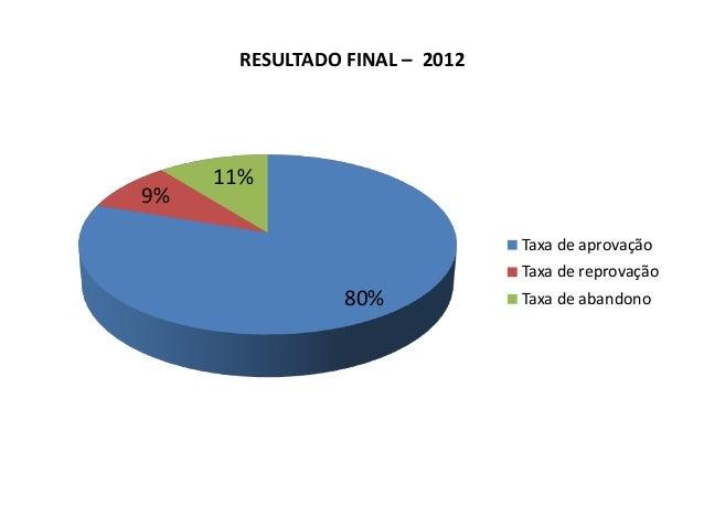 RESULTADO FINAL – 2012  9%  11% Taxa de aprovação Taxa de reprovação  80%  Taxa de abandono