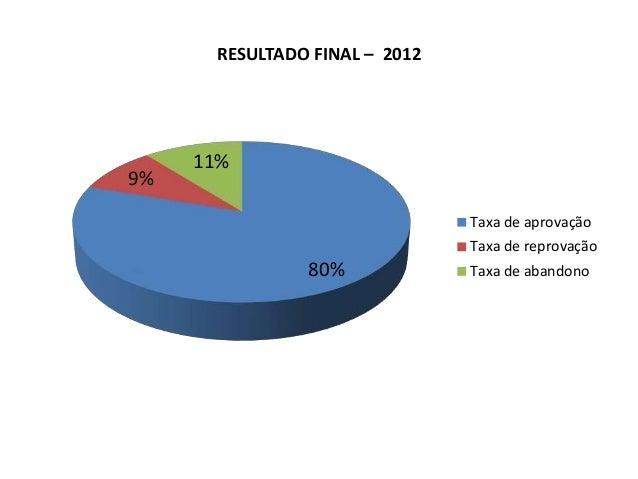 80% 9% 11% RESULTADO FINAL – 2012 Taxa de aprovação Taxa de reprovação Taxa de abandono