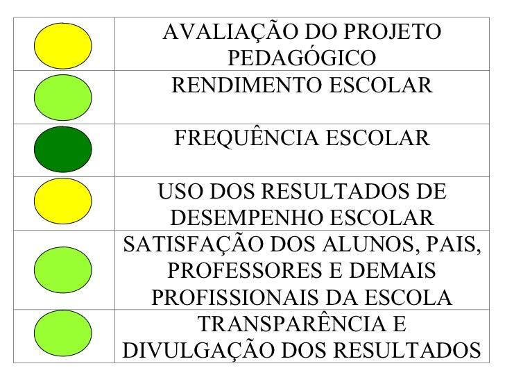 AVALIAÇÃO DO PROJETO        PEDAGÓGICO    RENDIMENTO ESCOLAR    FREQUÊNCIA ESCOLAR   USO DOS RESULTADOS DE    DESEMPENHO E...