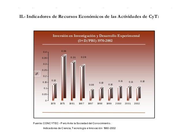 II.- Indicadores de Recursos Económicos de las Actividades de CyT: Fuente: CONCYTEC - Perú Ante la Sociedad del Conocimien...