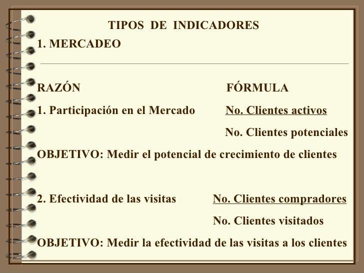TIPOS  DE  INDICADORES 1. MERCADEO RAZÓN  FÓRMULA 1. Participación en el Mercado  No. Clientes activos No. Clientes potenc...