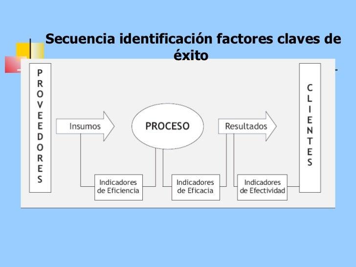 Secuencia identificación factores claves de éxito