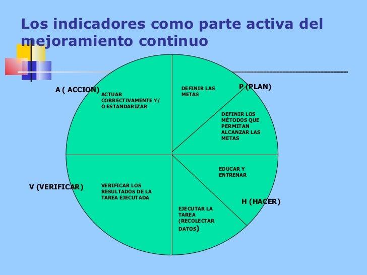 Los indicadores como parte activa del mejoramiento continuo A ( ACCION) P (PLAN) H (HACER) V (VERIFICAR) ACTUAR CORRECTIVA...