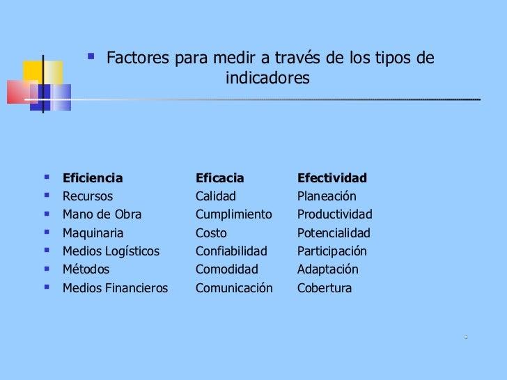 <ul><li>Factores para medir a través de los tipos de indicadores  </li></ul><ul><li>Eficiencia  Eficacia  Efectividad  </l...