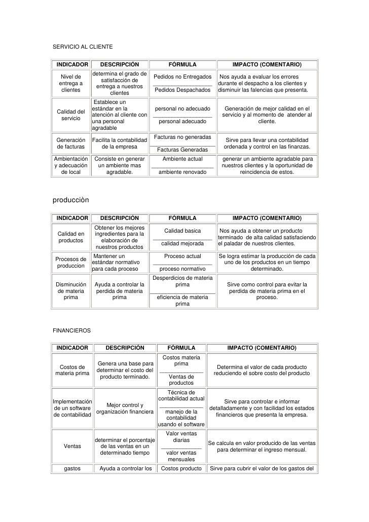 SERVICIO AL CLIENTE <br /> INDICADOR DESCRIPCIÓN FÓRMULAIMPACTO (COMENTARIO) Nivel de entrega a clientes determina el gra...