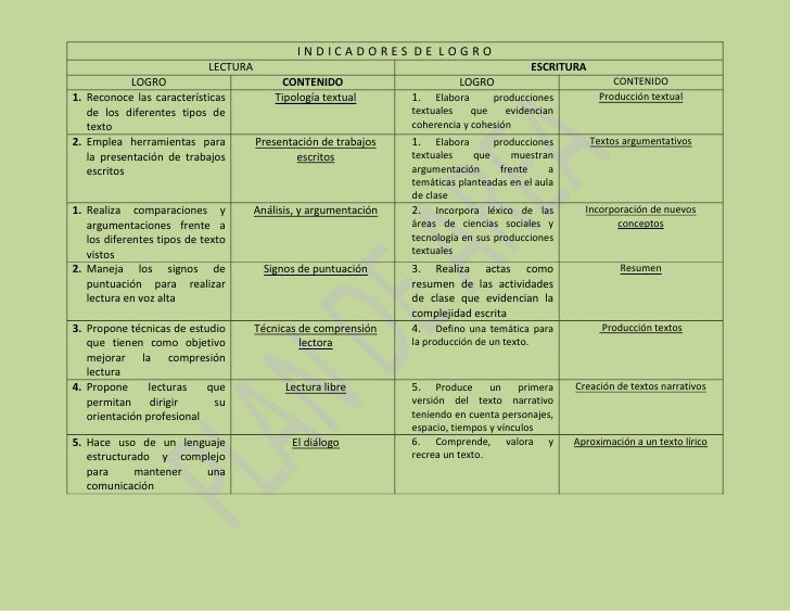 INDICADORES DE LOGRO                             LECTURA                                                            ESCRIT...