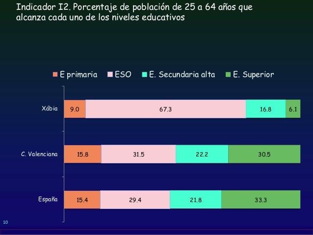 10 Indicador I2. Porcentaje de población de 25 a 64 años que alcanza cada uno de los niveles educativos 15.4 15.8 9.0 29.4...