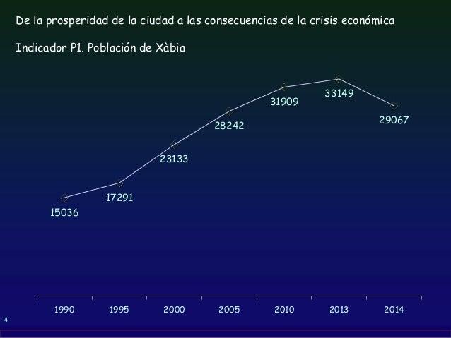 4 De la prosperidad de la ciudad a las consecuencias de la crisis económica Indicador P1. Población de Xàbia 15036 17291 2...