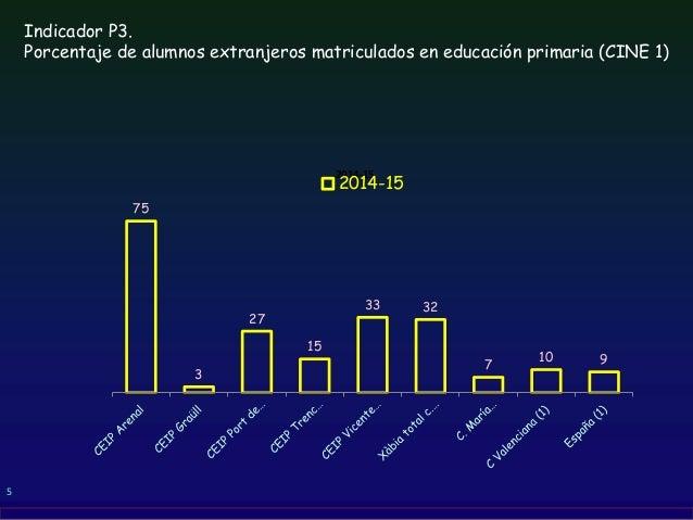 5 Indicador P3. Porcentaje de alumnos extranjeros matriculados en educación primaria (CINE 1) 75 3 27 15 33 32 7 10 9 2014...