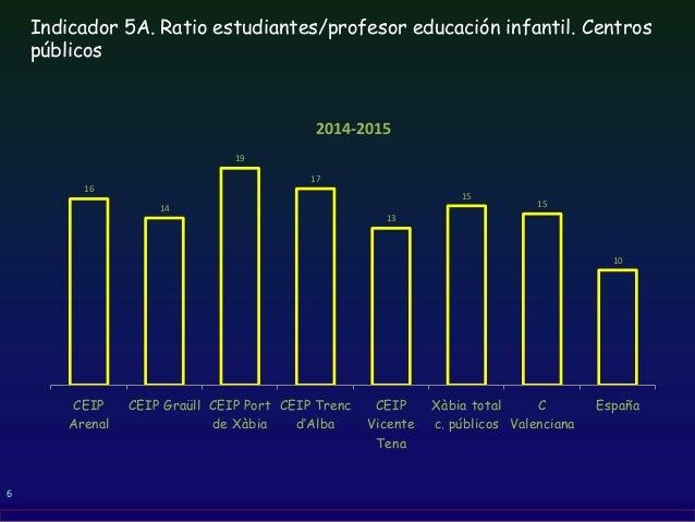 6 Indicador 5A. Ratio estudiantes/profesor educación infantil. Centros públicos 16 14 19 17 13 15 15 10 CEIP Arenal CEIP G...