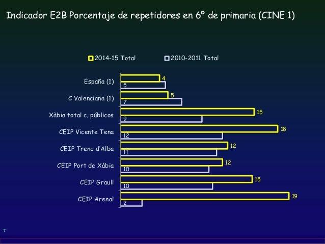 7 Indicador E2B Porcentaje de repetidores en 6º de primaria (CINE 1) 2 10 10 11 12 9 7 5 19 15 12 12 18 15 5 4 CEIP Arenal...