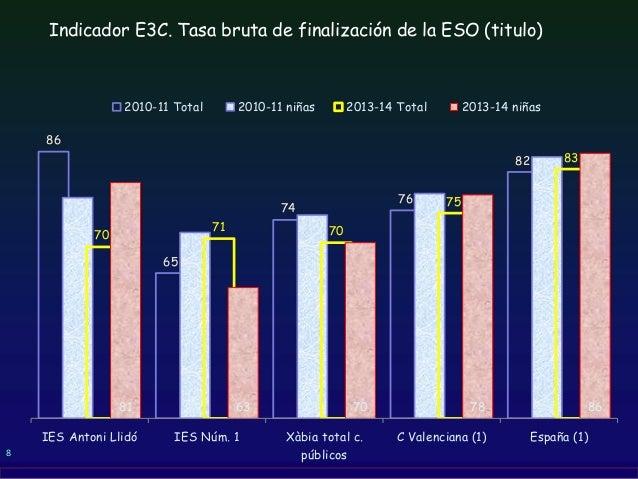 8 Indicador E3C. Tasa bruta de finalización de la ESO (titulo) 86 65 74 76 82 78 72 75 79 85 70 71 70 75 83 81 63 70 78 86...