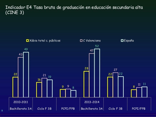 9 Indicador E4 Tasa bruta de graduación en educación secundaria alta (CINE 3) 22 16 9 28 22 8 43 21 9 47 27 11 49 19 8 52 ...