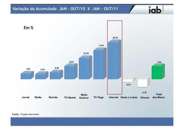 Variação do Acumulado JAN - OUT/10 X JAN - OUT/11          Em %                                                           ...